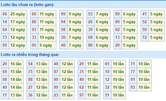 Dự đoán xổ số miền bắc chính xác