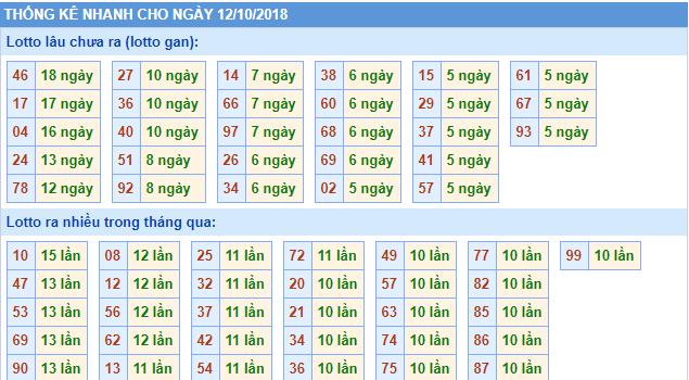 Phân tích dự đoán cầu lô tô miền bắc ngày 12/10