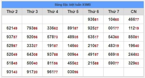 Phân tích dự đoán cầu lô tô miền bắc ngày 01/11 từ các chuyên gia