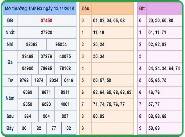 Phân tích tổng hợp cầu dự đoán lô tô xsmb ngày 11/02