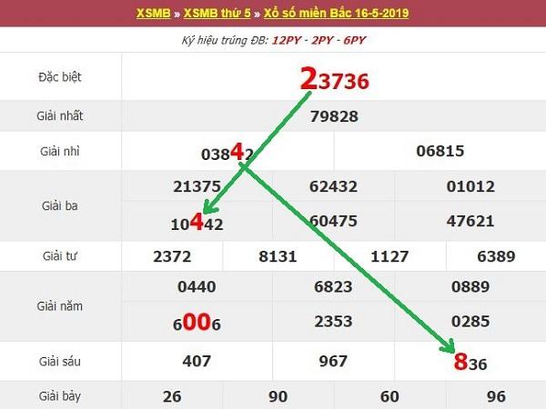 Soi cầu XSMB - Dự đoán kết quả ngày 17/5/2019