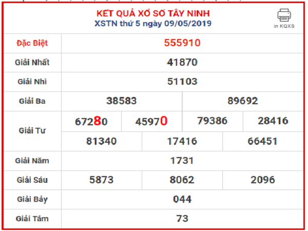 Nhận định con số may mắn trong KQXSTN ngày 16/07