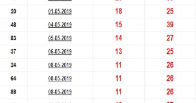 Tổng hợp con số may mắn chốt dự đoán ngày 16/07