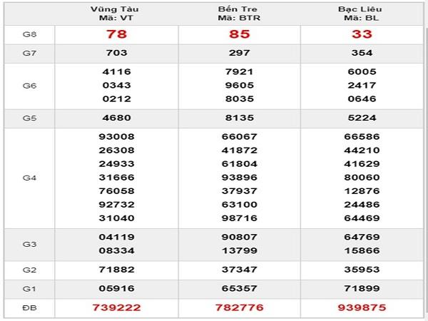 Phân tích kết quả xổ số miền nam ngày 20/08 chuẩn xác