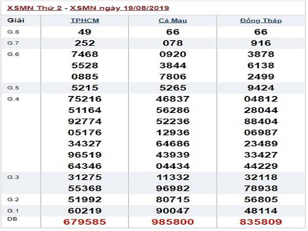 Thống kê kết quả xổ số miền nam ngày 26/08 chuẩn xác