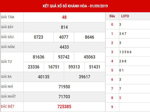 Dự đoán kết quả XSKH thứ 4 ngày 04-09-2019