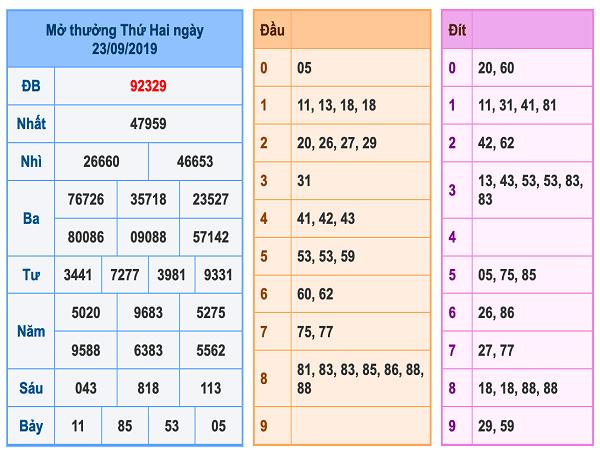 Phân tích kqxsmb ngày 24/09 tỷ lệ trúng cao