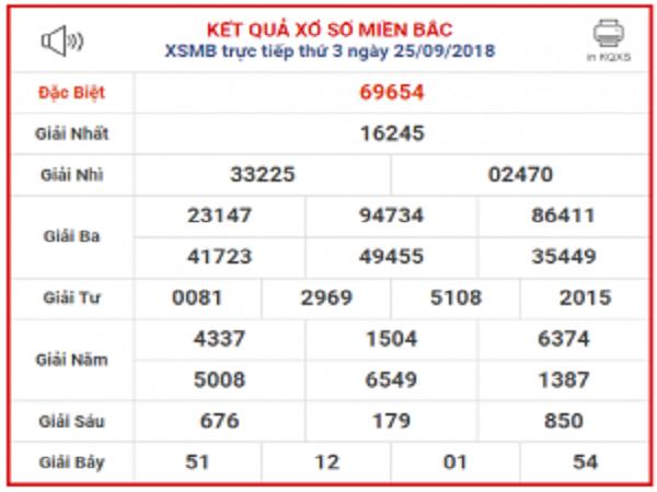 Bảng tổng hợp thống kê kqxsmb ngày 27/09 chính xác 100%