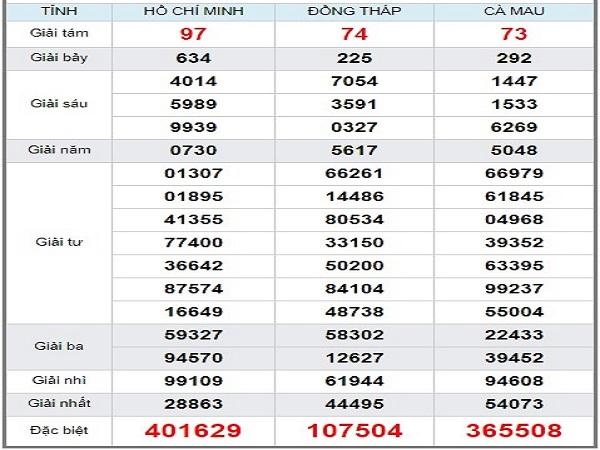 Tổng hợp phân tích KQXSMN ngày 09/09 chuẩn 100%