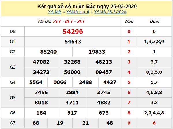 xo-so-mien-bac-25-3-2020-min