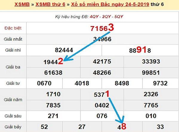 Thống kê xổ số miền bắc -KQXSMB thứ 2 ngày 25/05 chuẩn xác