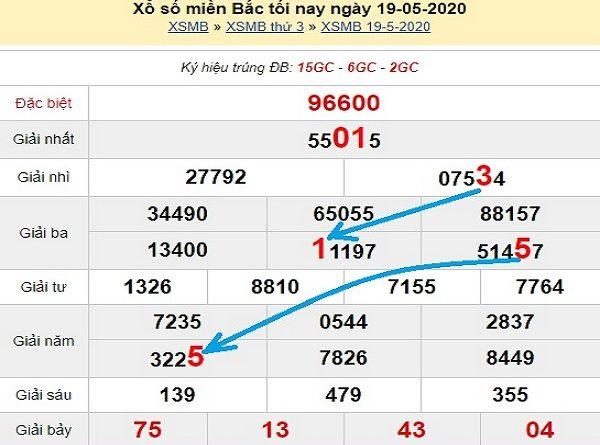 Các chuyên gia thống kê KQXSMB- xổ số miền bắc ngày 20/05 chuẩn xác