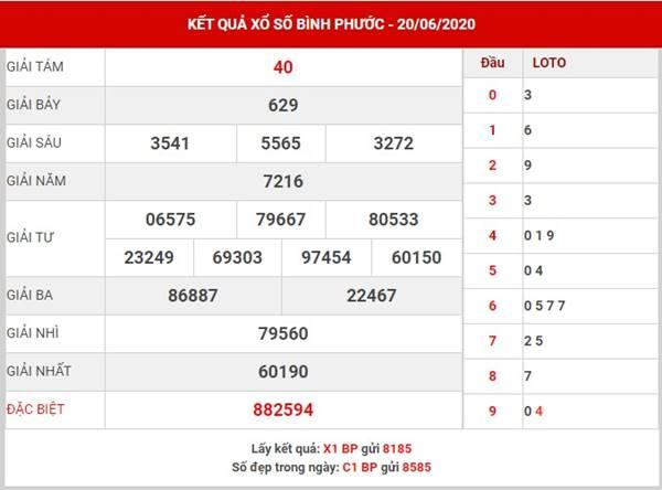 Phân tích kết quả SX Bình Phước thứ 7 ngày 27-6-2020