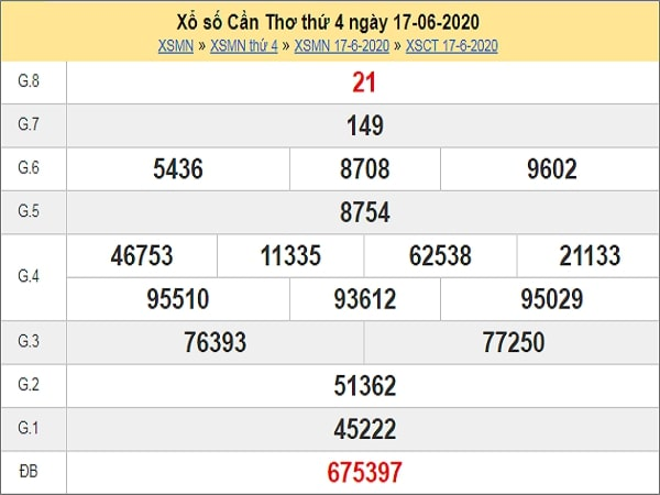 Nhận định XSCT 24/6/2020
