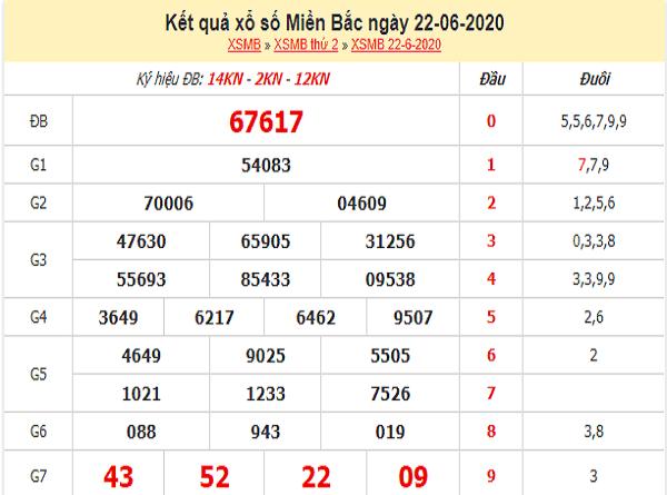 Soi cầu KQXSMB- xổ số miền bắc ngày 23/06 của các chuyên gia