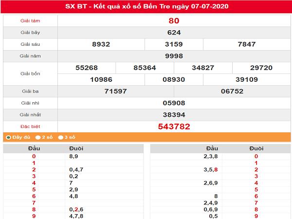 Bảng KQXSBT- Dự đoán xổ số bến tre ngày 14/07 chuẩn xác