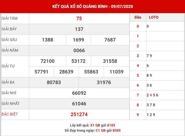 Thống kê sổ xố Quảng Bình thứ 5 ngày 16-7-2020