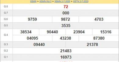 Thống kê XSTN 9/7/2020 chốt KQXS Tây Ninh thứ 5