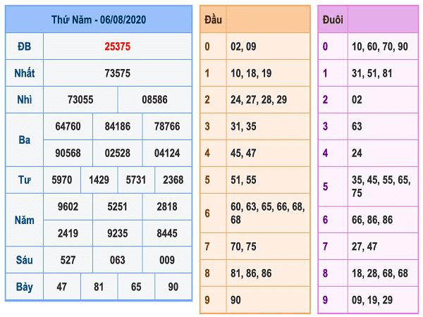 Bảng KQXSMB- Dự đoán xổ số miền bắc ngày 07/08 hôm nay