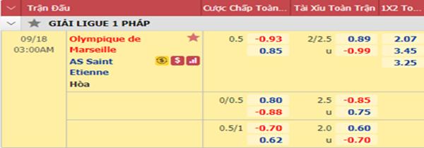 Tỷ lệ kèo giữa Marseille vs St Etienne