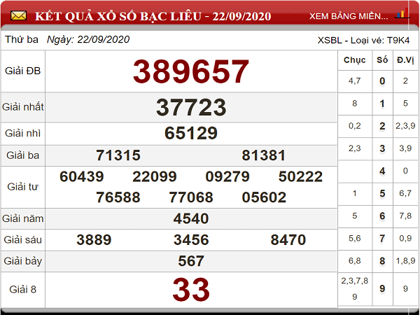 Thống kê KQXSBL ngày 29/09/2020- thống kê xổ số bạc liêu thứ 3