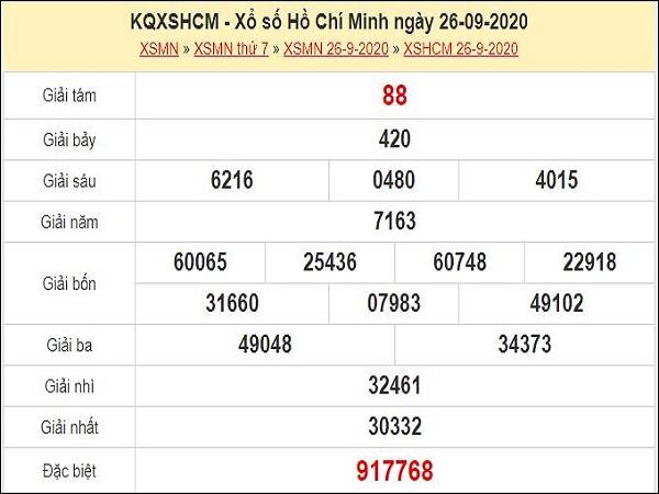 Dự đoán XSCM 28/9/2020