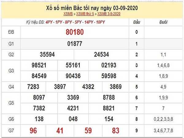 Thống kê KQXSMB- xổ số miền bắc thứ 6 ngày 04/09/2020 hôm nay