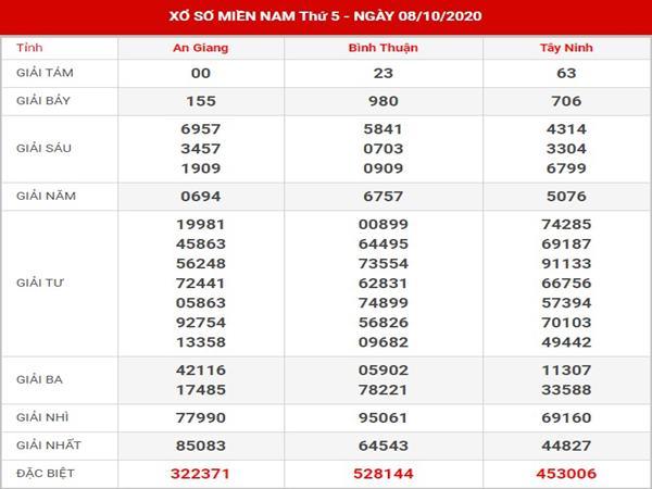 Phân tích kết quả XS Miền Nam thứ 5 ngày 15-10-2020