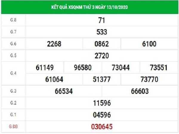 Dự đoán KQXSQN ngày 20/10/2020- xổ số quảng nam