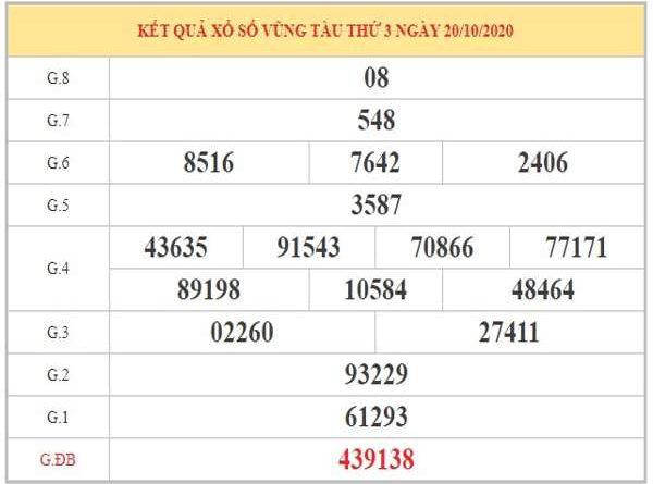 Soi cầu XSVT ngày 27/10/2020 dựa trên phân tích KQXSVT kỳ trước