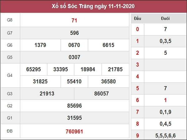 Nhận định XSST 18/11/2020