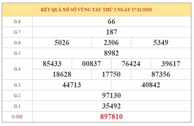Phân tích KQXSVT ngày 24/11/2020 dựa trên kết quả kỳ trước