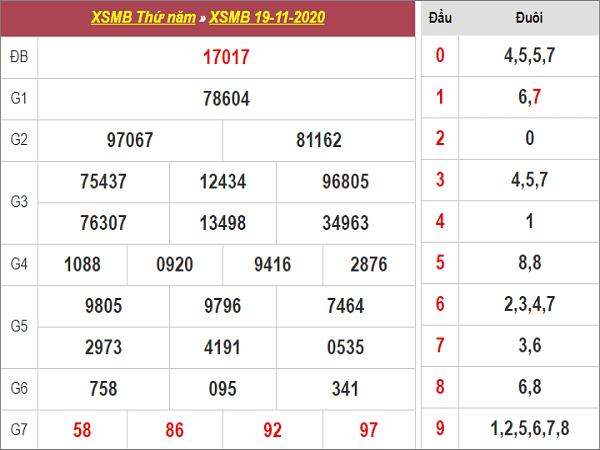 Thống kê xổ số miền bắc ngày 20/11/2020 chi tiết