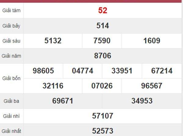 Phân tích XSQB 19/11/2020 chốt lô Quảng Bình tỷ lệ trúng cao