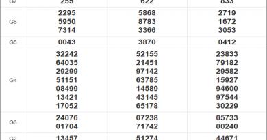 Thống kê xổ số miền Nam 30/11/2020 thứ 2 chi tiết nhất