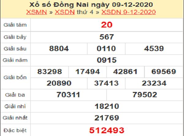 Thống kê KQXSDN ngày 16/12/2020- xổ số đồng nai chi tiết