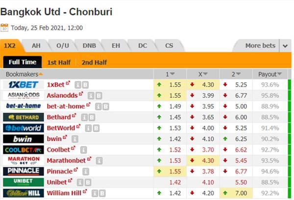 Kèo bóng đá giữa Bangkok United vs Chonburi