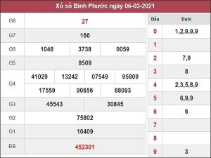 Phân tích XSBP 13/3/2021
