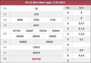 Nhận định KQXS Bình Định 18/3/2021 thứ 5 chuẩn xác nhất