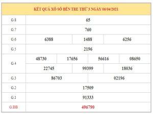 Nhận định KQXSBT ngày 13/4/2021 dựa trên kết quả kì trước