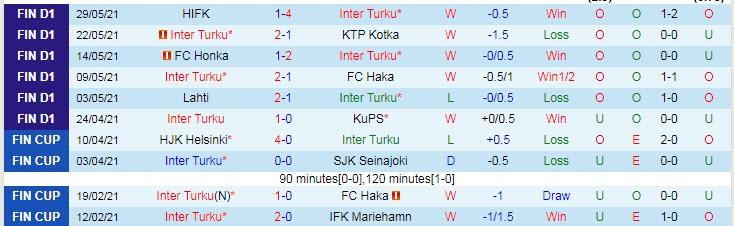 Dự đoán kèo Inter Turku vs IFK Mariehamn1