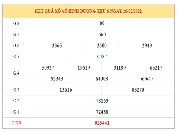 Thống kê KQXSBD ngày 4/6/2021 dựa trên kết quả kì trước