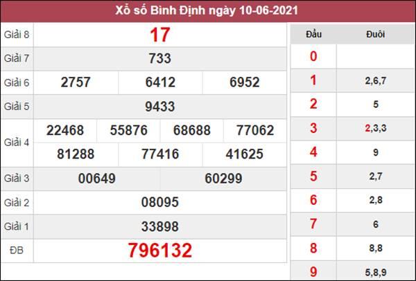Dự đoán XSBDI 17/6/2021 chốt KQXS Bình Định thứ 5
