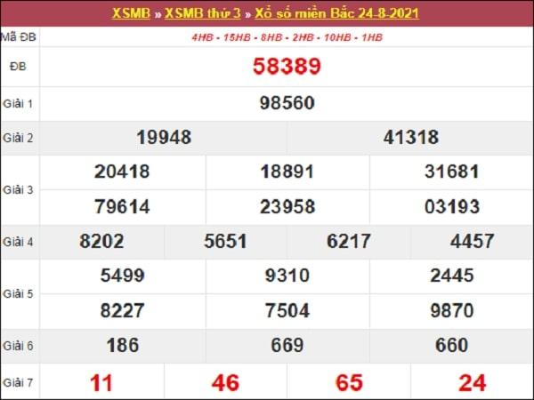 Nhận định XSMB 25-08-2021