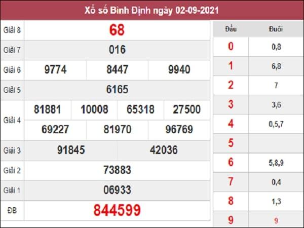 Thống kê XSBDI 09-09-2021