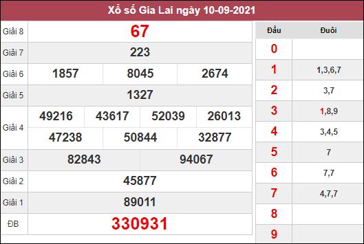 Phân tích KQXSGL ngày 17/9/2021 dựa trên kết quả kì trước