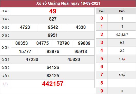 Nhận định KQXSQNG ngày 25/9/2021 dựa trên kết quả kì trước